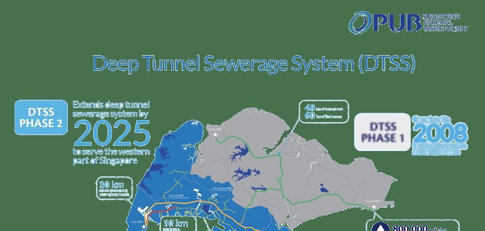 deep tunnel sewerage system pub